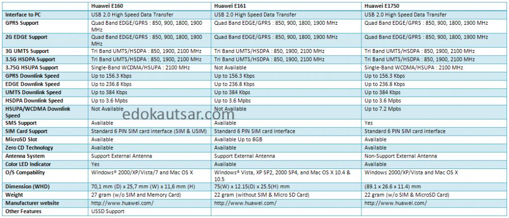 Perbandingan Sinyal Modem Huawei E160 vs E161 vs E1750
